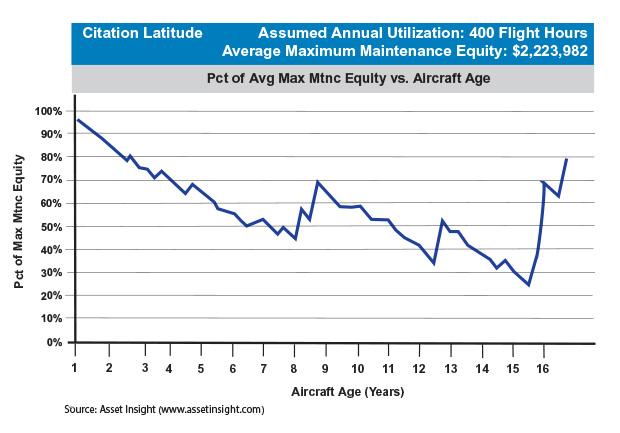 Cessna Citation Latitude Maximum Scheduled Maintenance Equity