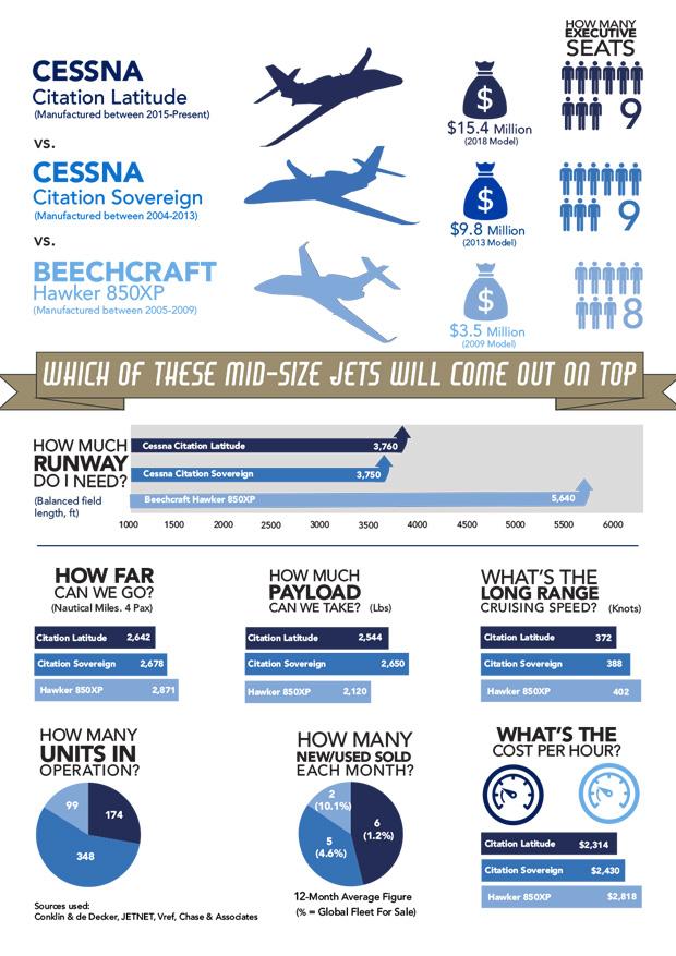 Cessna Citation Latitude vs Cessna Citation Sovereign vs Hawker 850 Infographic