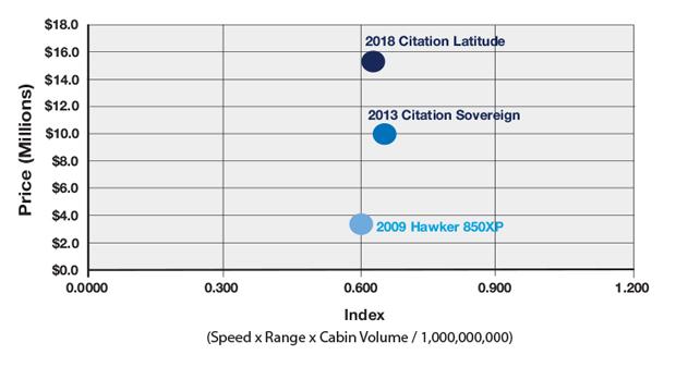 Cessna Citation Latitude vs Citation Sovereign vs Hawker 850XP Productivity Comparison
