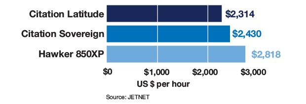 Cessna Citation Latitude vs Cessna Citation Sovereign vs Hawker 850 Variable Cost Comparison