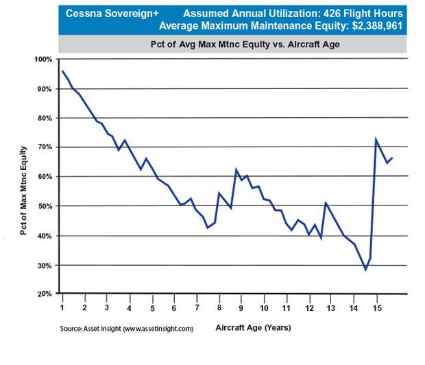 Cessna Citation Sovereign+ Max Scheduled Maintenance Equity