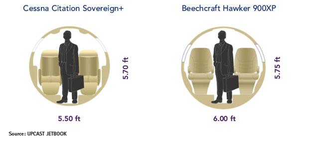 Cessna Citation Sovereign+ vs Hawker 900XP - Cabin Cross Section Comparison