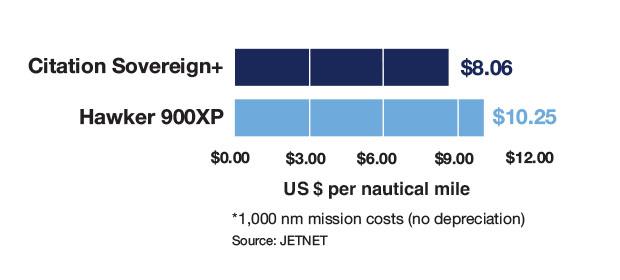 Cessna Citation Sovereign+ vs Hawker 900XP - Cost Per Mile Comparison