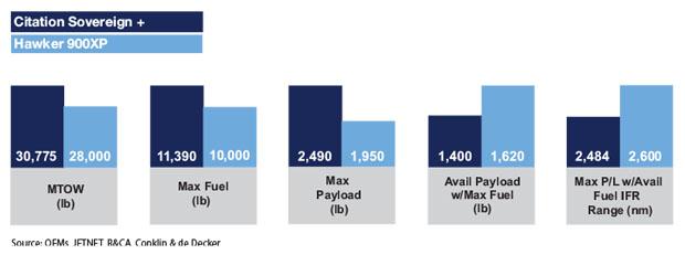 Cessna Citation Sovereign+ vs Hawker 900XP - Payload & Range Comparison