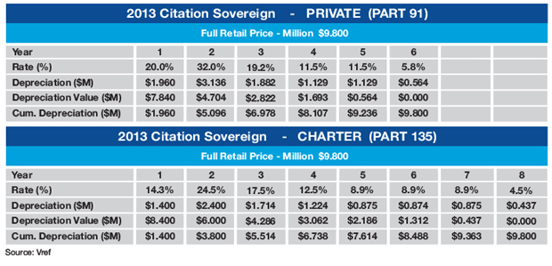 Cessna Citation Sovereign Sample MACRS Tax Schedule