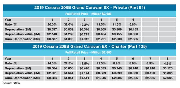 Cessna Grand Caravan EX Sample MACRS Schedule