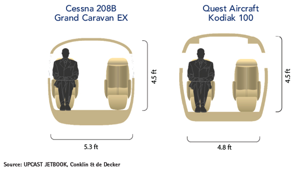 Cessna Grand Caravan EX vs Quest Kodiak 100 Cabin Cross-Section Comparison