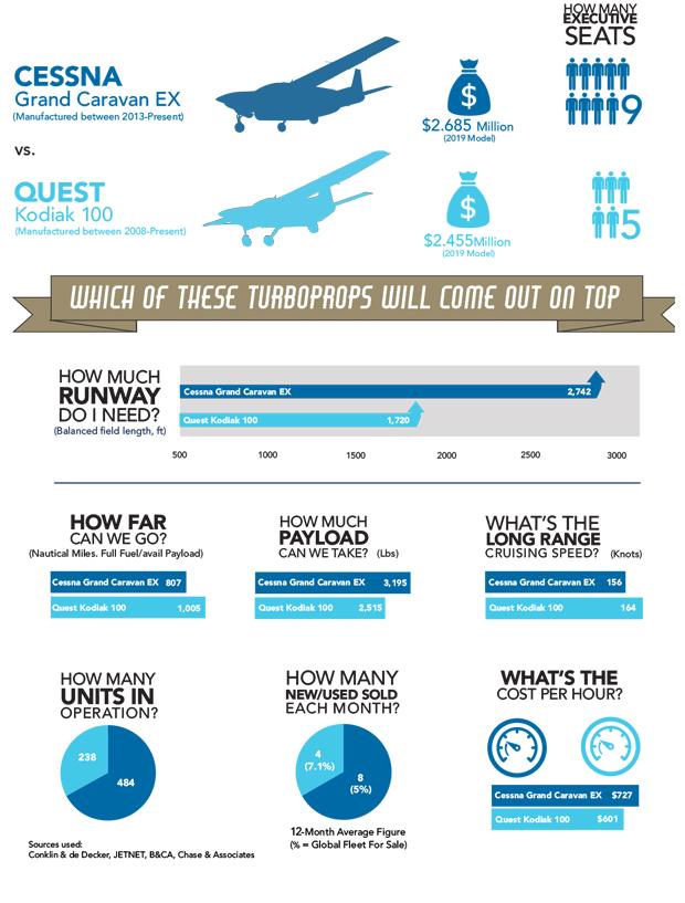 Cessna Grand Caravan EX vs Quest Kodiak 100 Comparison Infographic