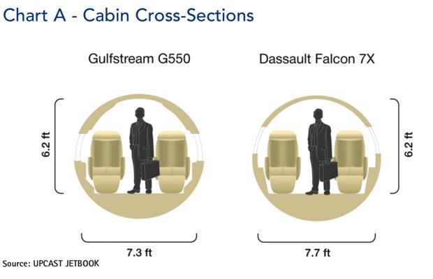 Gulfstream G550 jet cabin cross-section comparison