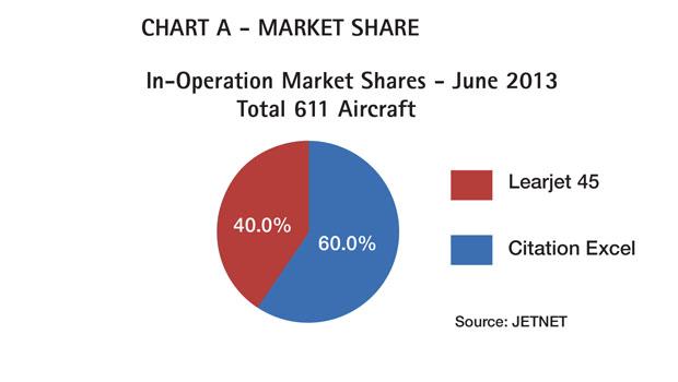 Aircraft Comparative Analysis - Cessna Citation Excel - Chart A Aug 13