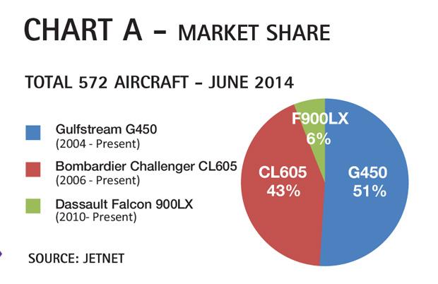 Chart A - Gulfstream G450 Market Share Comparison & Analysis