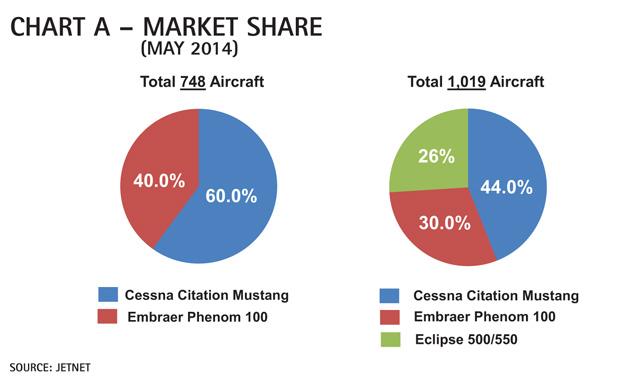 Chart A - Cessna Citation Mustang Market Share Comparison