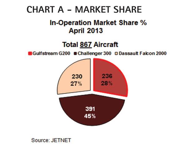 Aircraft Comparative Analysis - Gulfstream G200 - Chart A June 13