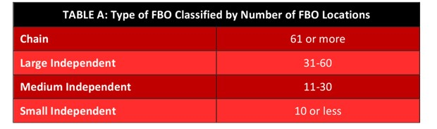 FBO Classified by locations