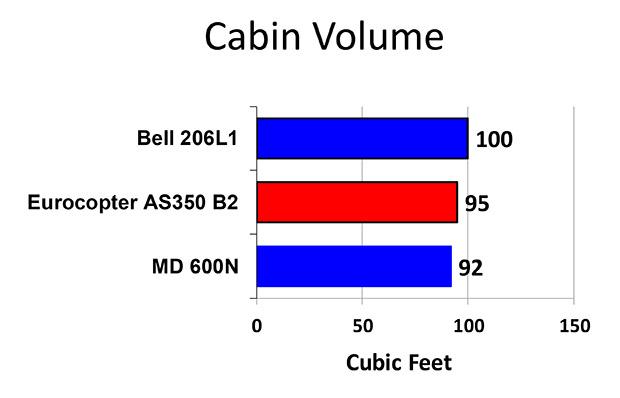 Aircraft Comparative Analysis - Eurocopter AS350-B2 - Chart A Mar 2013