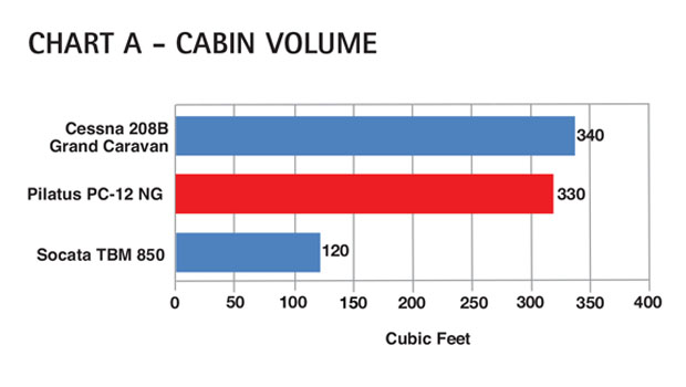 Aircraft Comparative Analysis – Pilatus PC-12 NG  Chart A