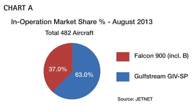 Aircraft Comparative Analysis – Gulfstream GIV-SP Chart A