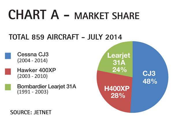 Chart A - Cessna Citation CJ3 Market Share Comparison