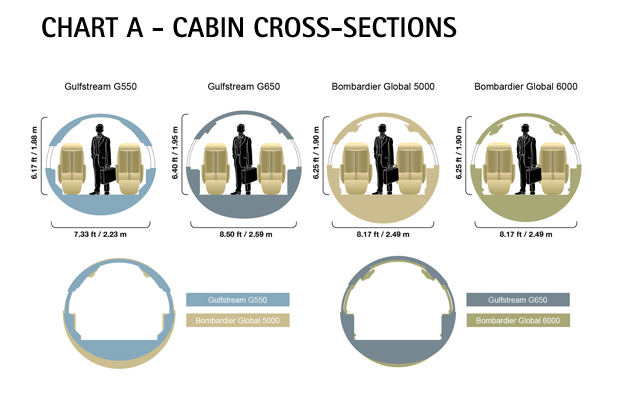 Bombardier Global 6000 cabin cross section & comparisons
