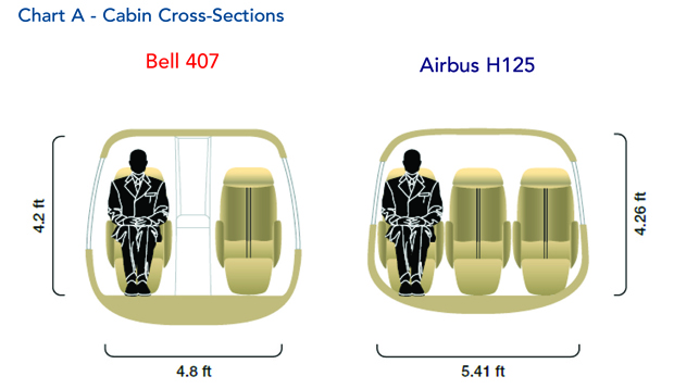 Bell 407 Helicopter Cabin Cross Section Comparison