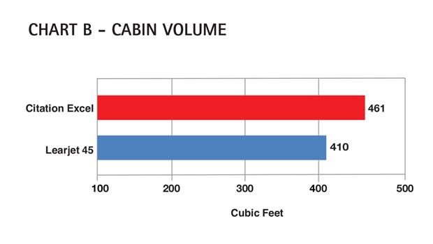 Aircraft Comparative Analysis - Cessna Citation Excel - Chart B Aug 13