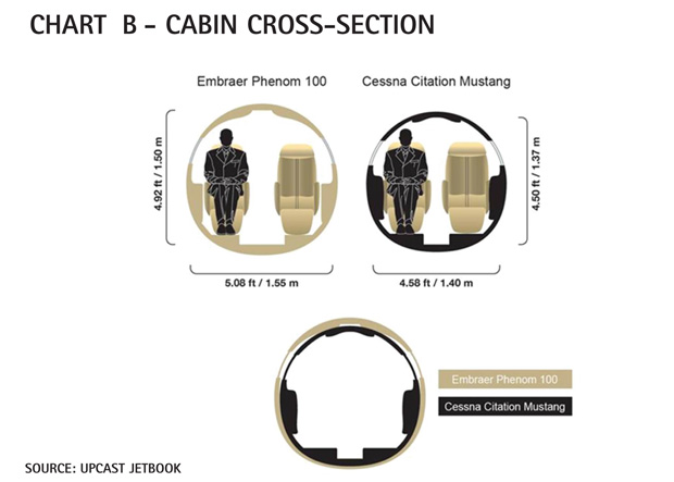 Chart B - Cessna Citation Mustang Cabin Cross-Section Comparison