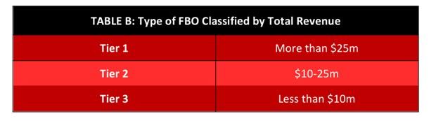 FBO Classified by Revenue