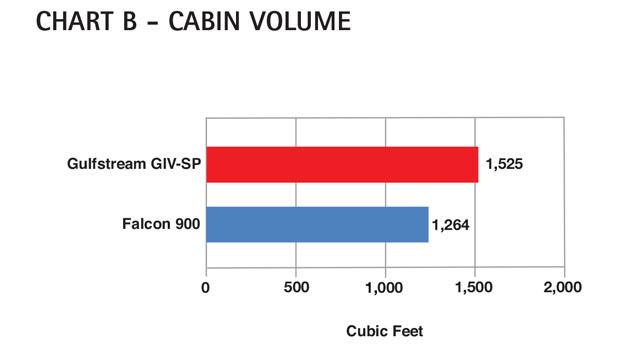 Aircraft Comparative Analysis – Gulfstream GIV-SP Chart B