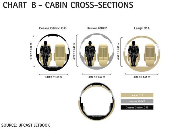 Chart B - Cessna Citation CJ3 Cabin Cross-section Comparisons