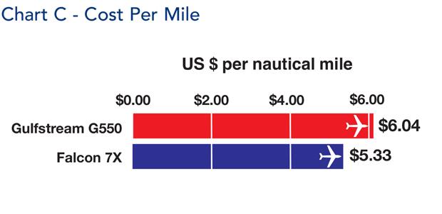 Gulfstream G550 jet cost per mile comparison