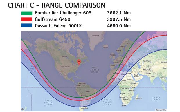 Chart C - Gulfstream G450 Range Comparison