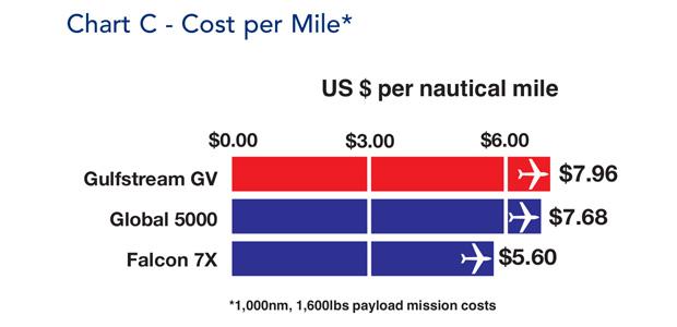 Gulfstream GV Cost per Mile