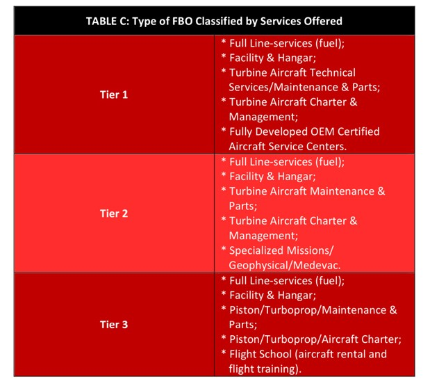 FBO Classified by Services
