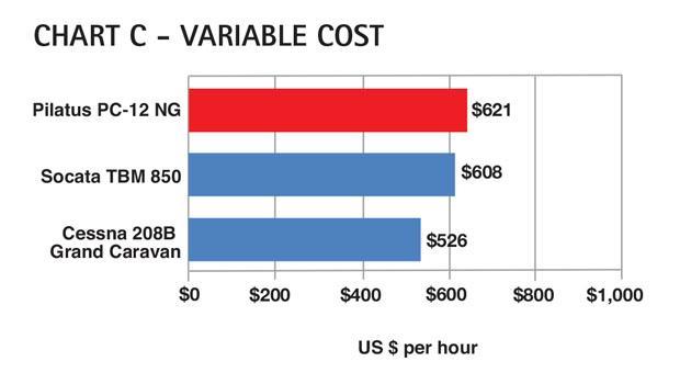 Aircraft Comparative Analysis – Pilatus PC-12 NG Chart C