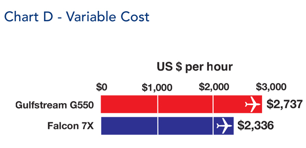 Gulfstream G550 jet variable cost comparison