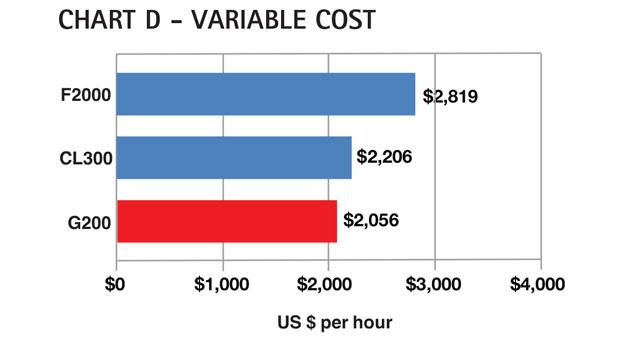 Aircraft Comparative Analysis - Gulfstream G200 - Chart D June 13