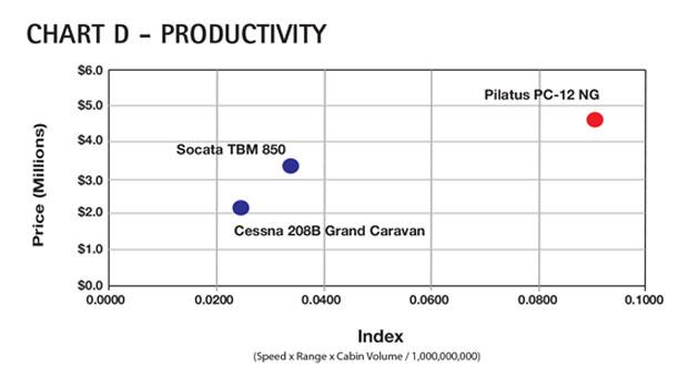 Aircraft Comparative Analysis – Pilatus PC-12 NG Chart D