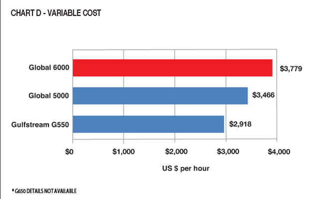 Chart D - Global 6000 Variable Cost Comparison & Analysis