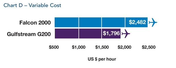 Dassault Falcon 2000 jet Variable Cost Comparison