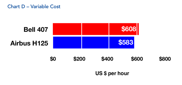 Bell 407 Helicopter Variable Cost Comparison
