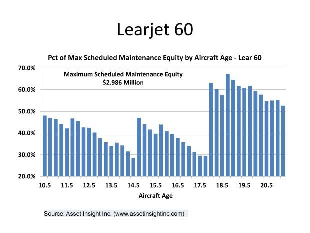 LearJet 60 Equity Chart