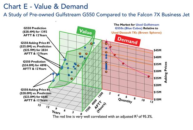 Gulfstream G550 jet value and demand comparison