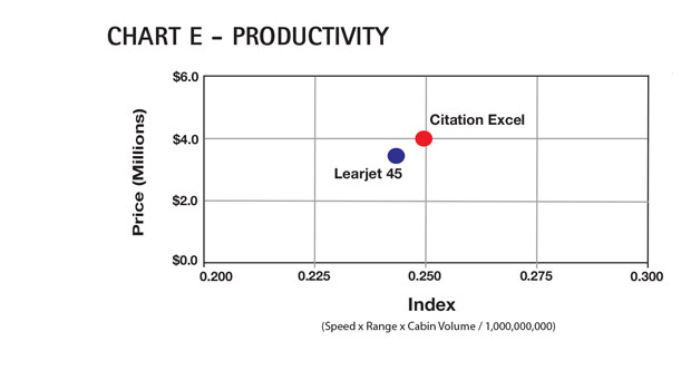 Aircraft Comparative Analysis - Cessna Citation Excel - Chart E Aug 13