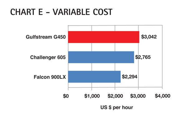 Chart E - Gulfstream G450 Variable Cost Comparison