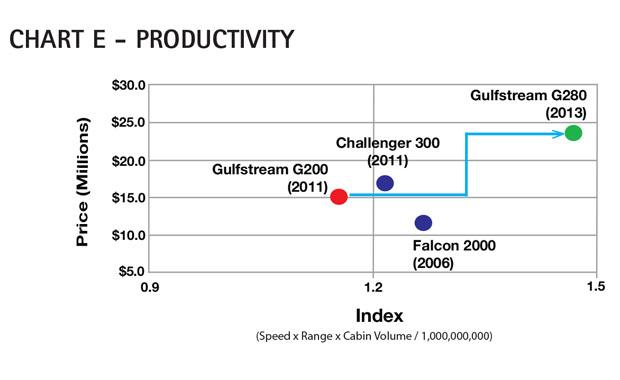 Aircraft Comparative Analysis - Gulfstream G200 - Chart E June 13