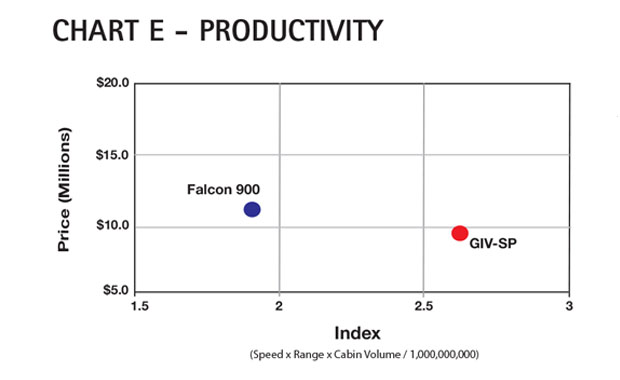 Aircraft Comparative Analysis – Gulfstream GIV-SP Chart E