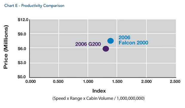 Dassault Falcon 2000 jet Productivity Comparison