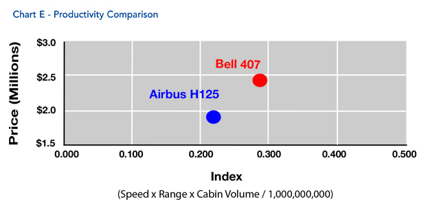 Bell 407 Helicopter Productivity Comparison