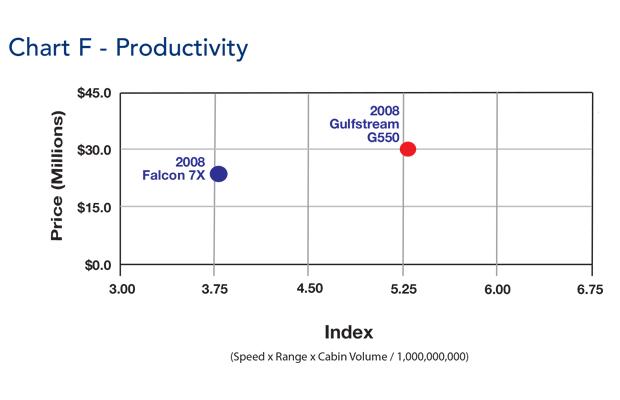 Gulfstream G550 jet productivity comparison