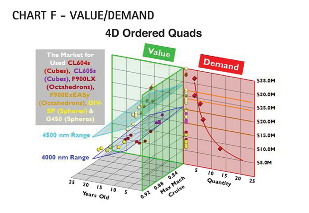 Chart F - Gulfstream G450 Value/Demand Comparison